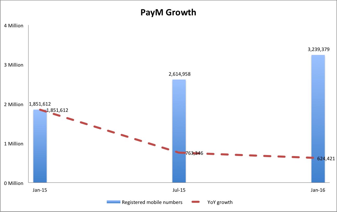 PayM_growth