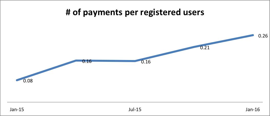 transactionsPerUsersPaym